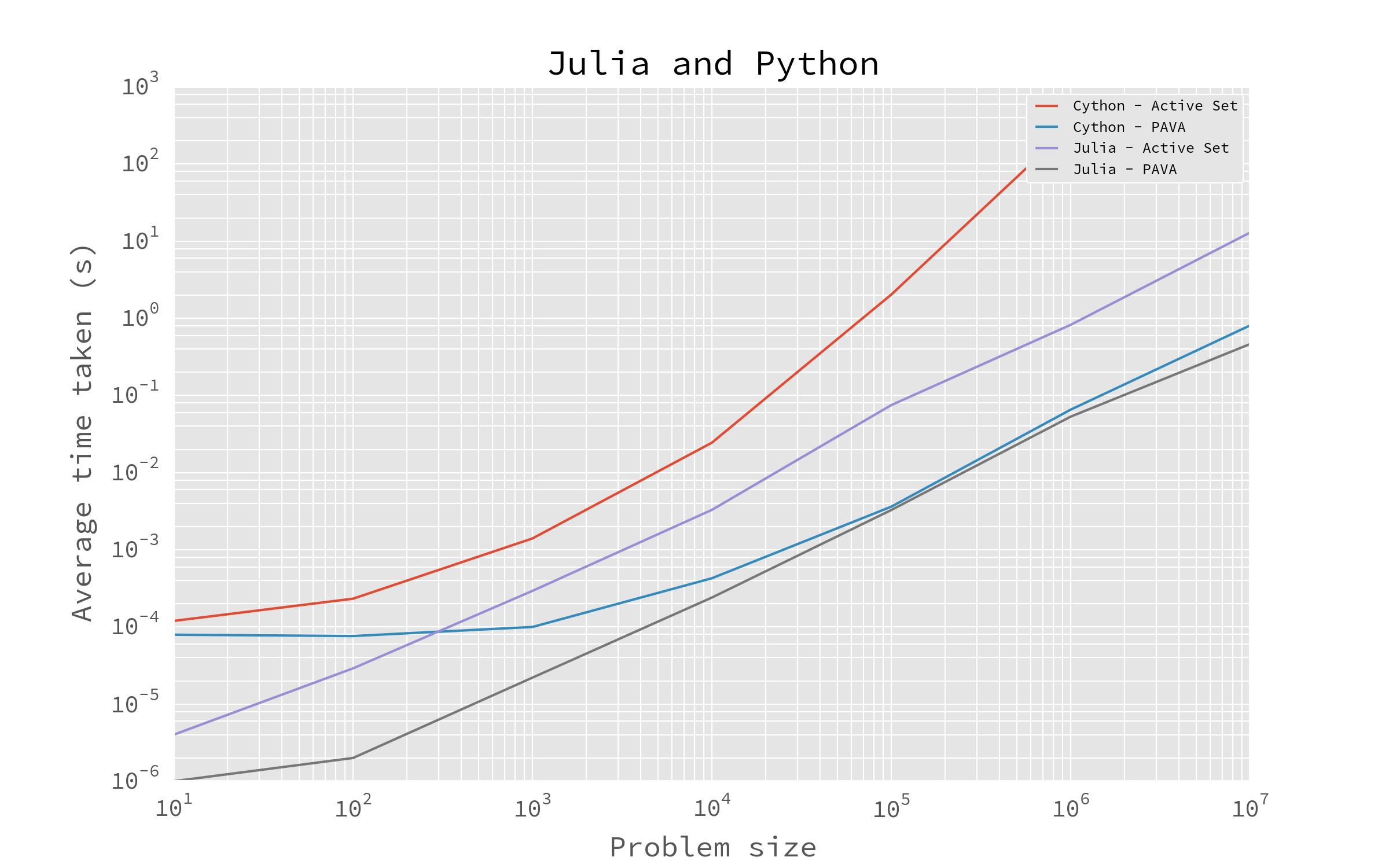 Python vs Julia