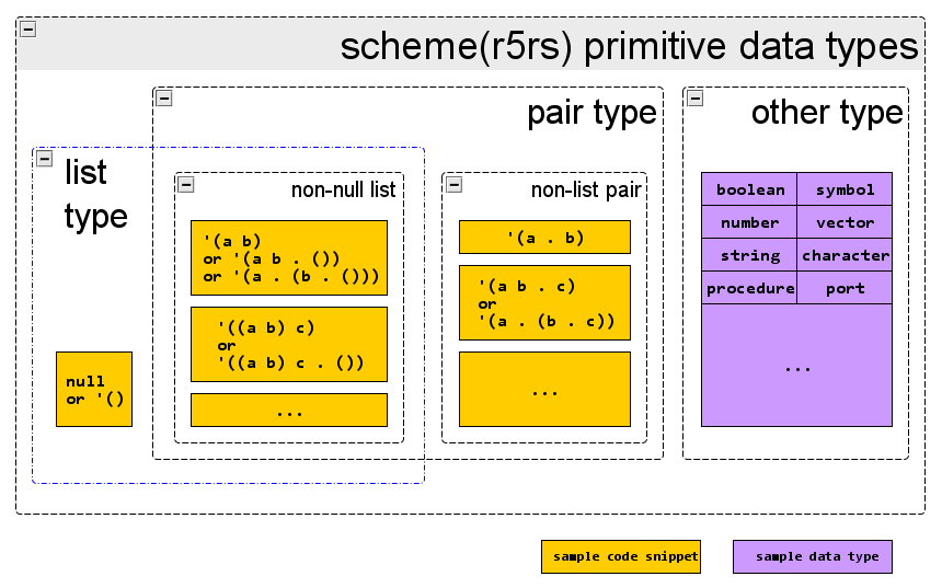 r5rs scheme datatypes