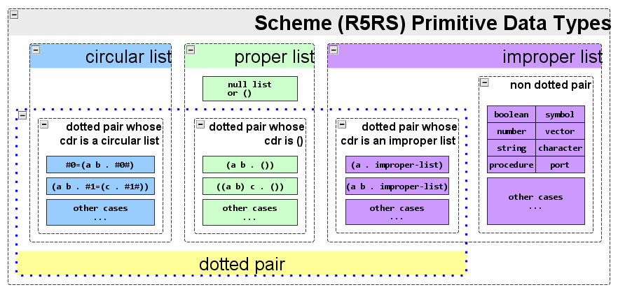 r5rs scheme datatypes(rev1)
