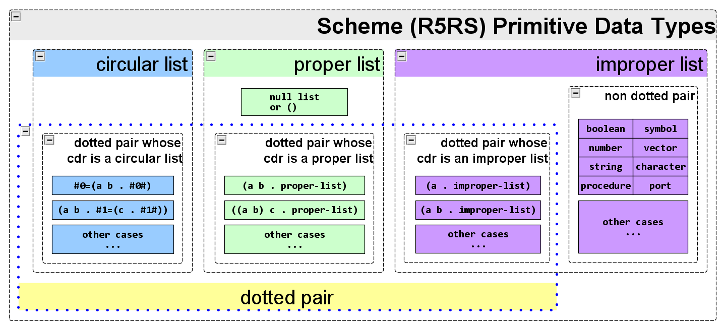 r5rs scheme datatypes(rev2)
