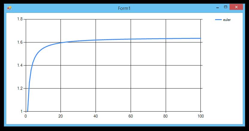 euler graph