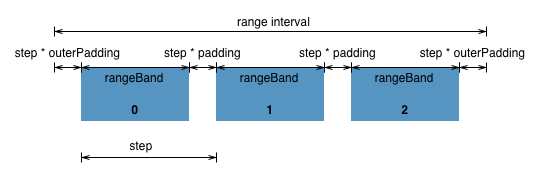 Range Round Bands from d3