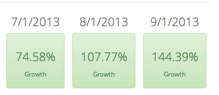User Growth month over month since we've launched