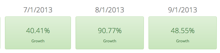 Item Growth month over month since we've launched