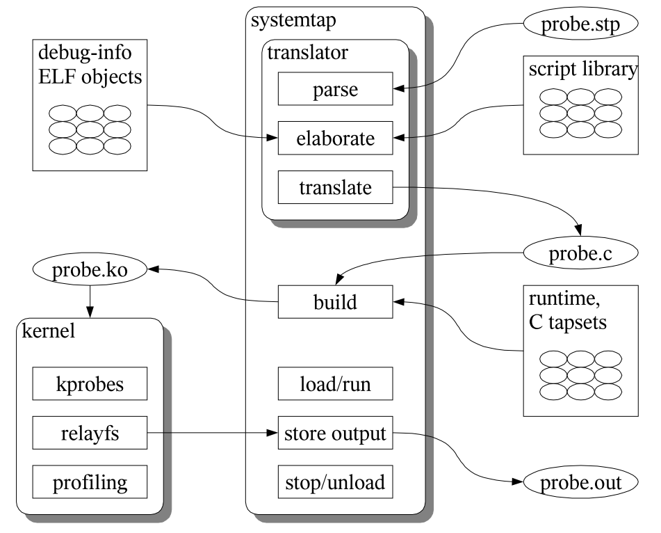 systemtap_process