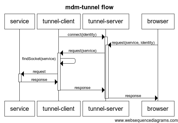 mdm-tunnel-flow