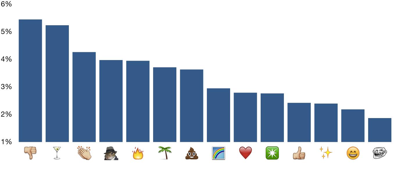 Weekend emoji