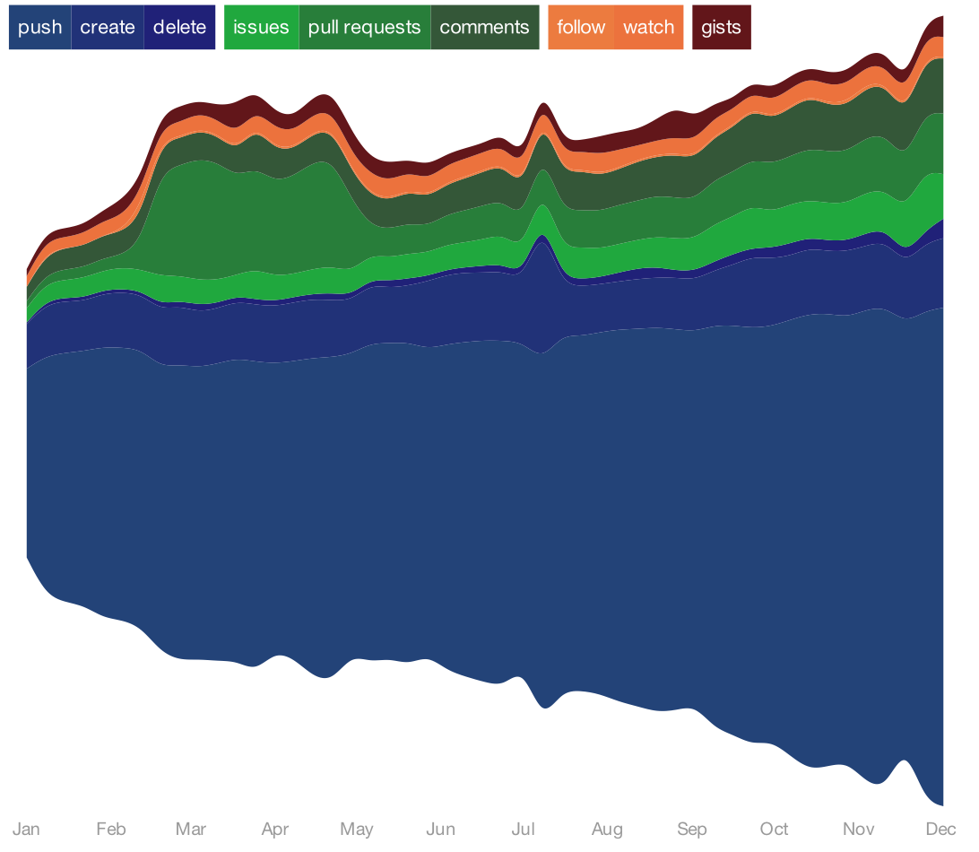 2012 GitHub Activity