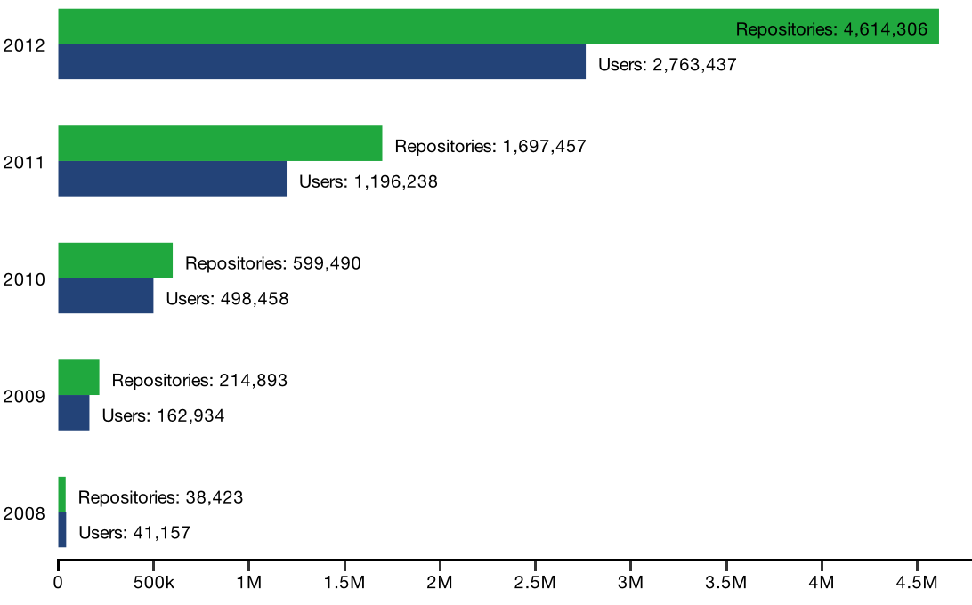 Year-over-year user and repository growth