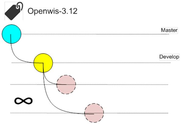 openwis_github_6