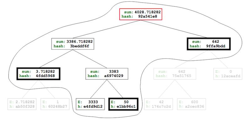 单个用户看到的结构