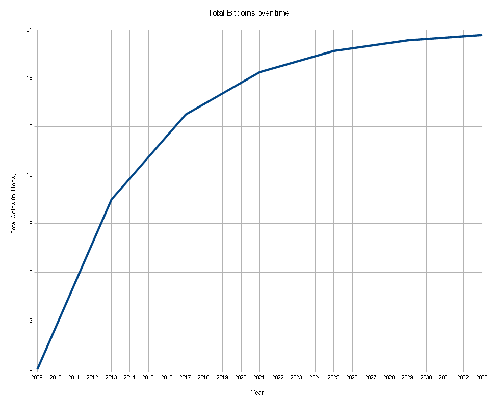 total_bitcoins_over_time_graph
