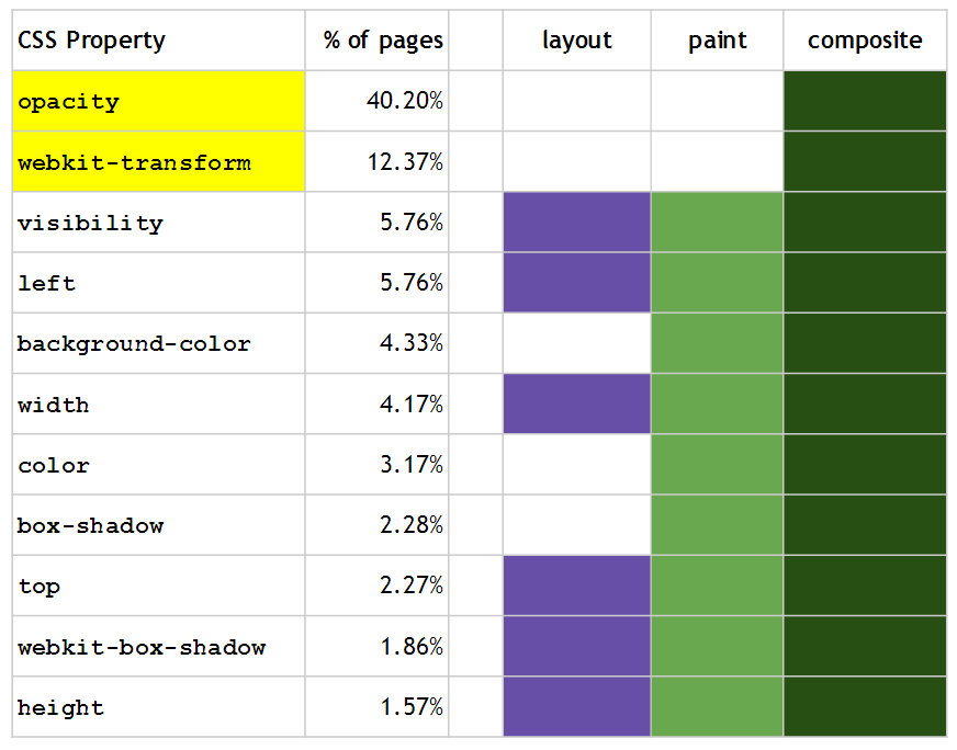 CSS Property Animation on the Web