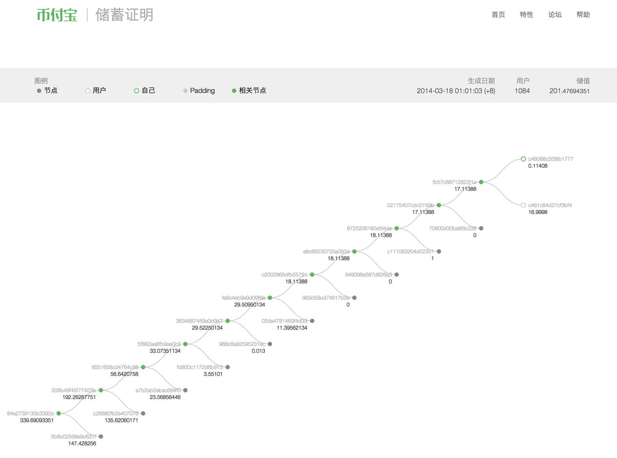 示例树结构